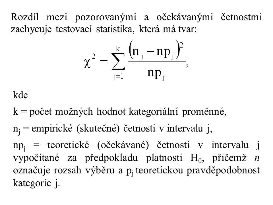 Rozdíl mezi pozorovanými a očekávanými četnostmi zachycuje testovací statistika, která má tvar: kde k = počet možných hodnot kategoriální proměnné, n j = empirické (skutečné) četnosti v intervalu j, np j = teoretické (očekávané) četnosti v intervalu j vypočítané za předpokladu platnosti H 0, přičemž n označuje rozsah výběru a p j teoretickou pravděpodobnost kategorie j.