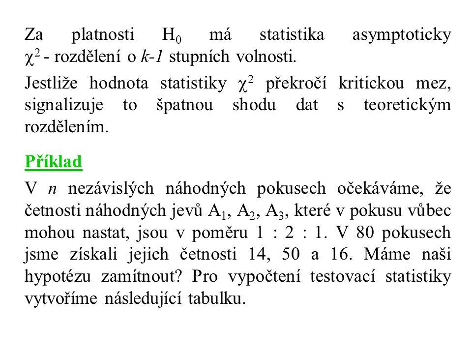 Za platnosti H 0 má statistika asymptoticky  2 - rozdělení o k-1 stupních volnosti. Jestliže hodnota statistiky  2 překročí kritickou mez, signalizu