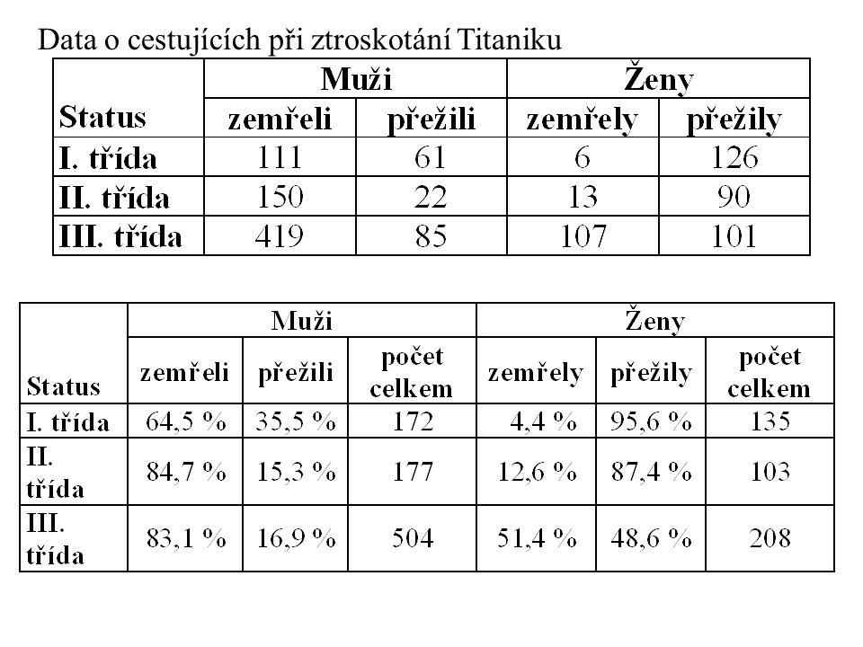 Data o cestujících při ztroskotání Titaniku