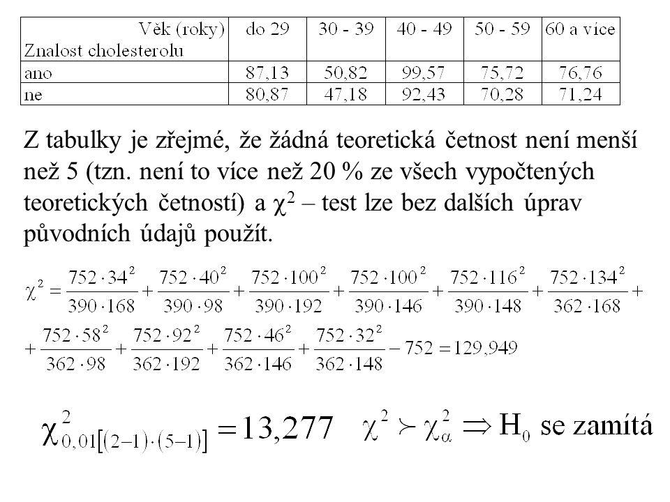 Z tabulky je zřejmé, že žádná teoretická četnost není menší než 5 (tzn. není to více než 20 % ze všech vypočtených teoretických četností) a  2 – test