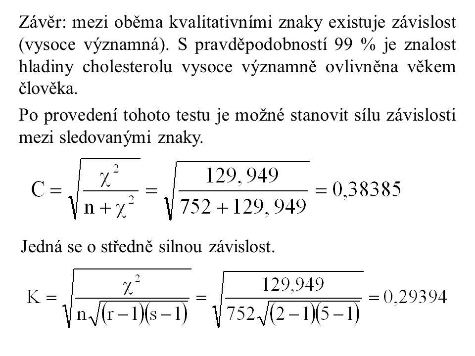 Závěr: mezi oběma kvalitativními znaky existuje závislost (vysoce významná). S pravděpodobností 99 % je znalost hladiny cholesterolu vysoce významně o
