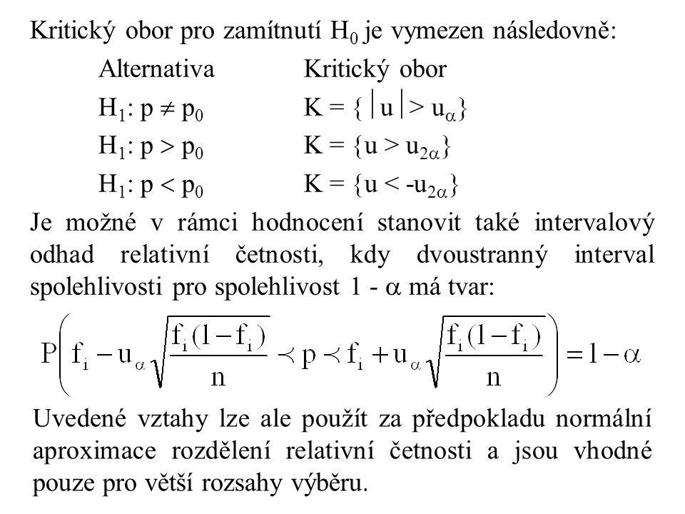 Kritický obor pro zamítnutí H 0 je vymezen následovně: AlternativaKritický obor H 1 : p  p 0 K =  u  > u   H 1 : p  p 0 K =  u > u 2   H 1 : p  p 0 K =  u < -u 2   Je možné v rámci hodnocení stanovit také intervalový odhad relativní četnosti, kdy dvoustranný interval spolehlivosti pro spolehlivost 1 -  má tvar: Uvedené vztahy lze ale použít za předpokladu normální aproximace rozdělení relativní četnosti a jsou vhodné pouze pro větší rozsahy výběru.