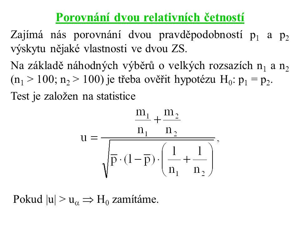 Porovnání dvou relativních četností Zajímá nás porovnání dvou pravděpodobností p 1 a p 2 výskytu nějaké vlastnosti ve dvou ZS. Na základě náhodných vý