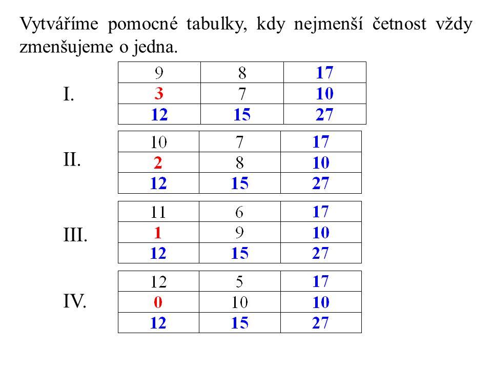 Vytváříme pomocné tabulky, kdy nejmenší četnost vždy zmenšujeme o jedna. I. II. III. IV.