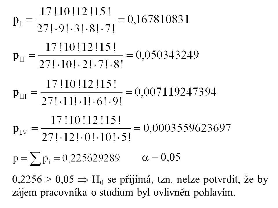  = 0,05 0,2256 > 0,05  H 0 se přijímá, tzn.