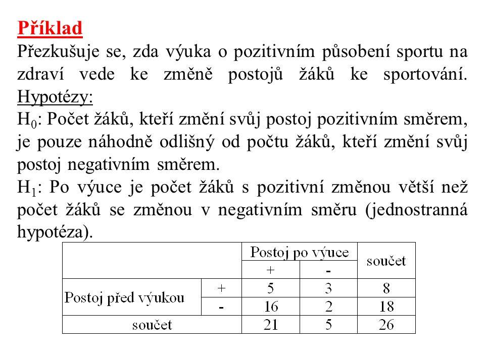 Příklad Přezkušuje se, zda výuka o pozitivním působení sportu na zdraví vede ke změně postojů žáků ke sportování. Hypotézy: H 0 : Počet žáků, kteří zm