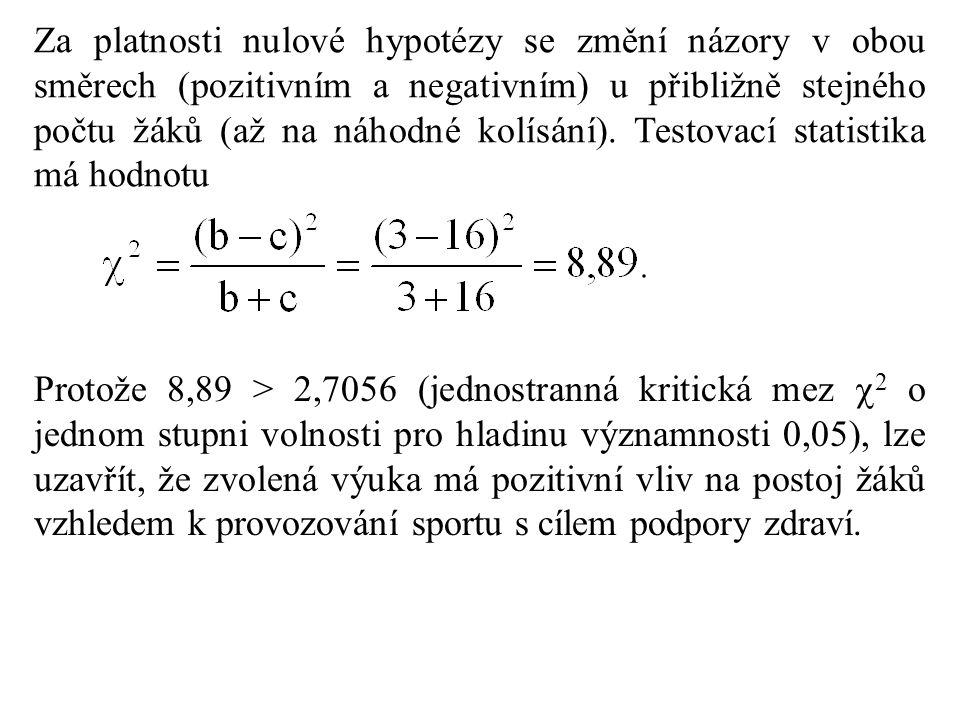 Za platnosti nulové hypotézy se změní názory v obou směrech (pozitivním a negativním) u přibližně stejného počtu žáků (až na náhodné kolísání). Testov