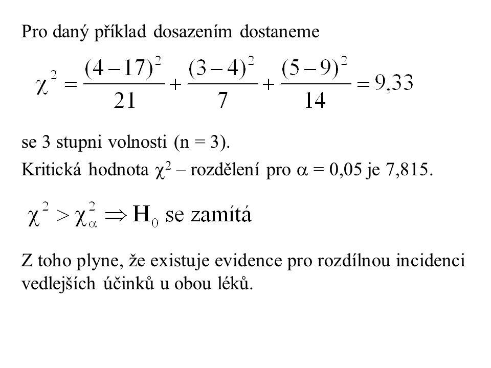 Pro daný příklad dosazením dostaneme se 3 stupni volnosti (n = 3). Kritická hodnota  2 – rozdělení pro  = 0,05 je 7,815. Z toho plyne, že existuje e
