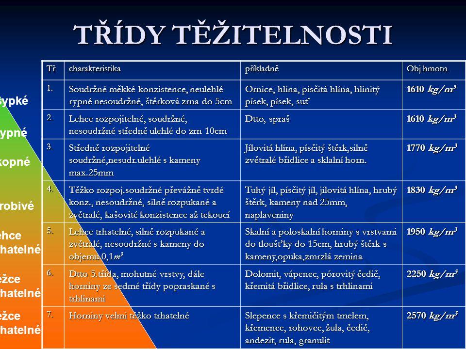 TŘÍDY TĚŽITELNOSTI TřcharakteristikapříkladněObj.hmotn.1. Soudržné měkké konzistence, neulehlé rypné nesoudržné, štěrková zrna do 5cm Ornice, hlína, p