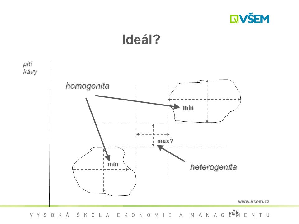 Ideál? homogenita heterogenita věk věk pití kávy max? min min
