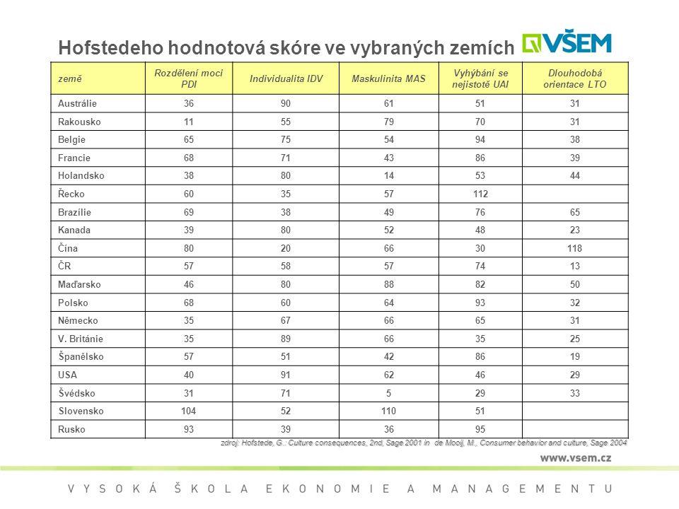 Hofstedeho hodnotová skóre ve vybraných zemích země Rozdělení moci PDI Individualita IDVMaskulinita MAS Vyhýbání se nejistotě UAI Dlouhodobá orientace