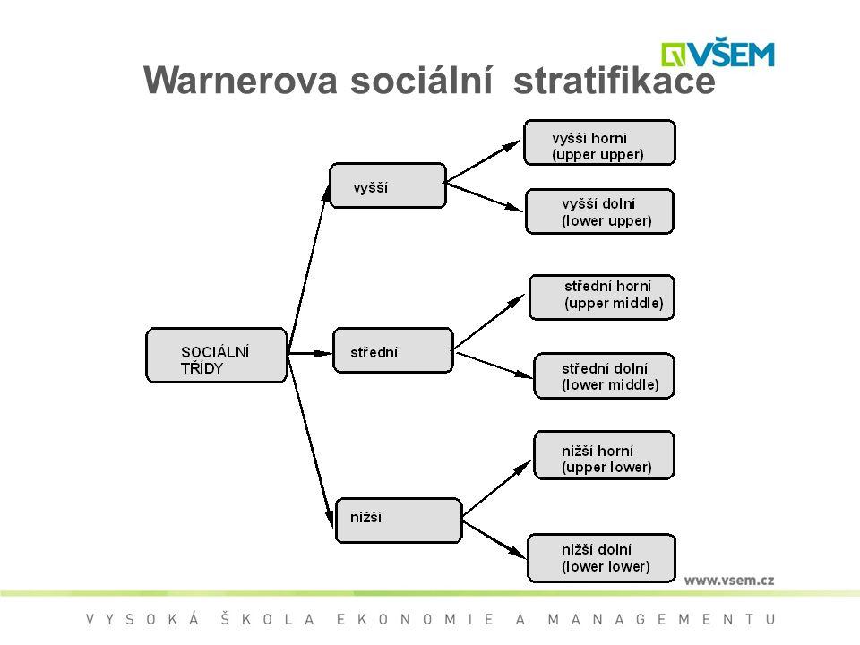 Warnerova sociální stratifikace