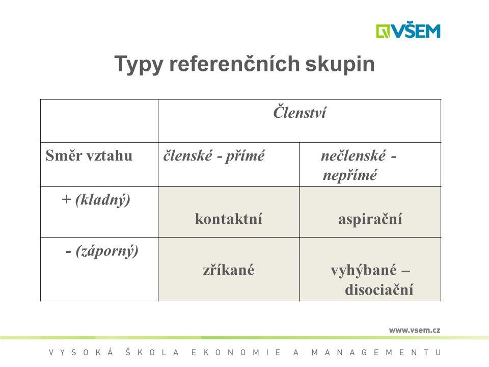 Typy referenčních skupin Členství Směr vztahučlenské - přímé nečlenské - nepřímé + (kladný) kontaktníaspirační - (záporný) zříkanévyhýbané – disociačn