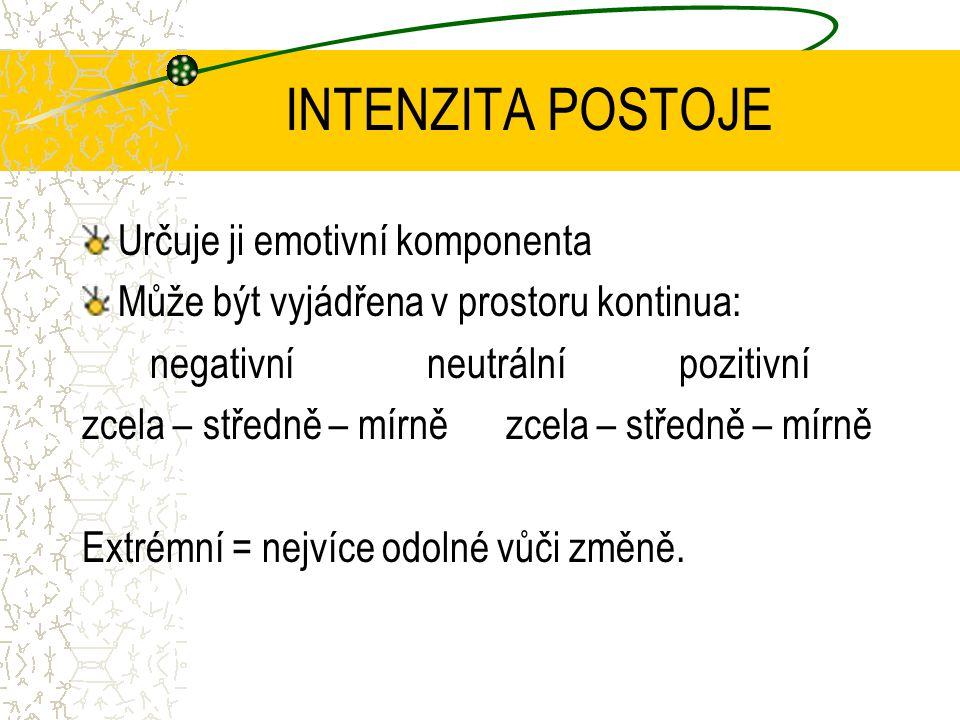 INTENZITA POSTOJE Určuje ji emotivní komponenta Může být vyjádřena v prostoru kontinua: negativní neutrální pozitivní zcela – středně – mírně Extrémní = nejvíce odolné vůči změně.