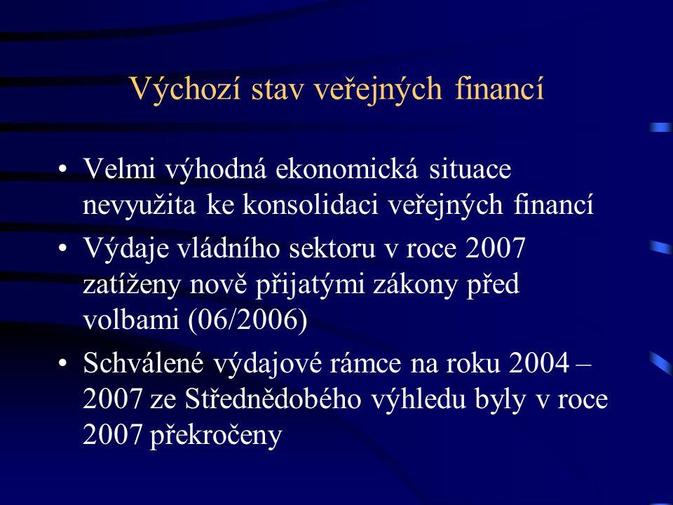 Výchozí stav veřejných financí Velmi výhodná ekonomická situace nevyužita ke konsolidaci veřejných financí Výdaje vládního sektoru v roce 2007 zatížen