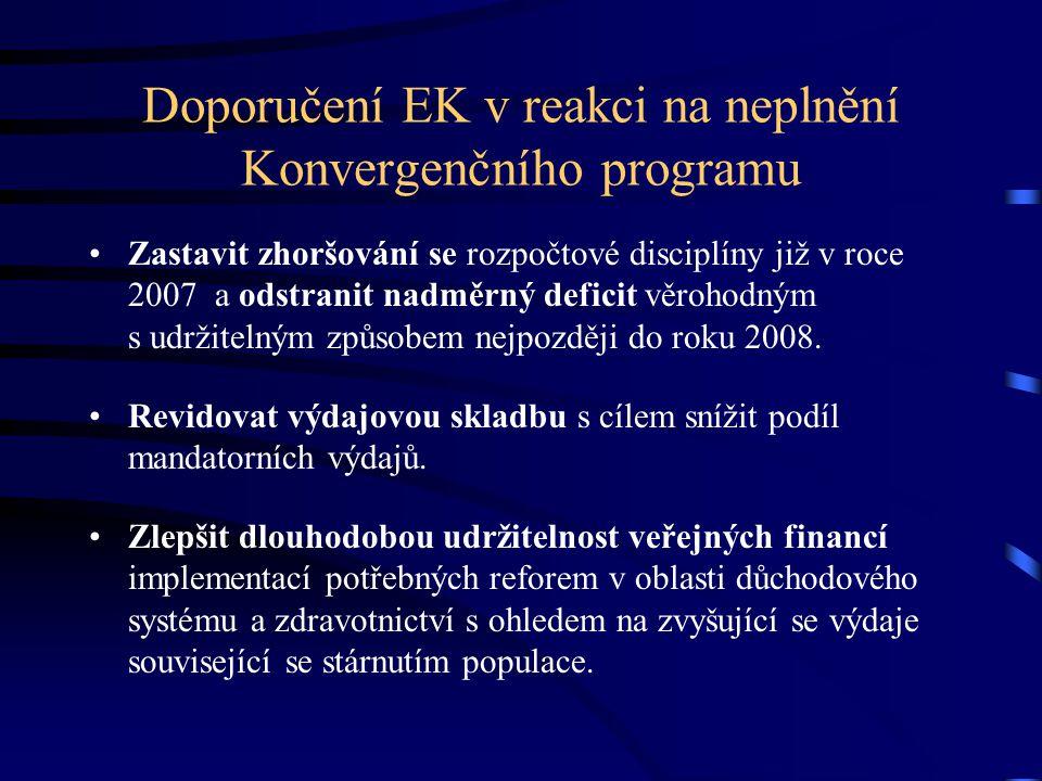 Doporučení EK v reakci na neplnění Konvergenčního programu Zastavit zhoršování se rozpočtové disciplíny již v roce 2007 a odstranit nadměrný deficit věrohodným s udržitelným způsobem nejpozději do roku 2008.