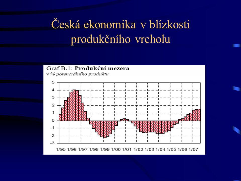 Česká ekonomika v blízkosti produkčního vrcholu