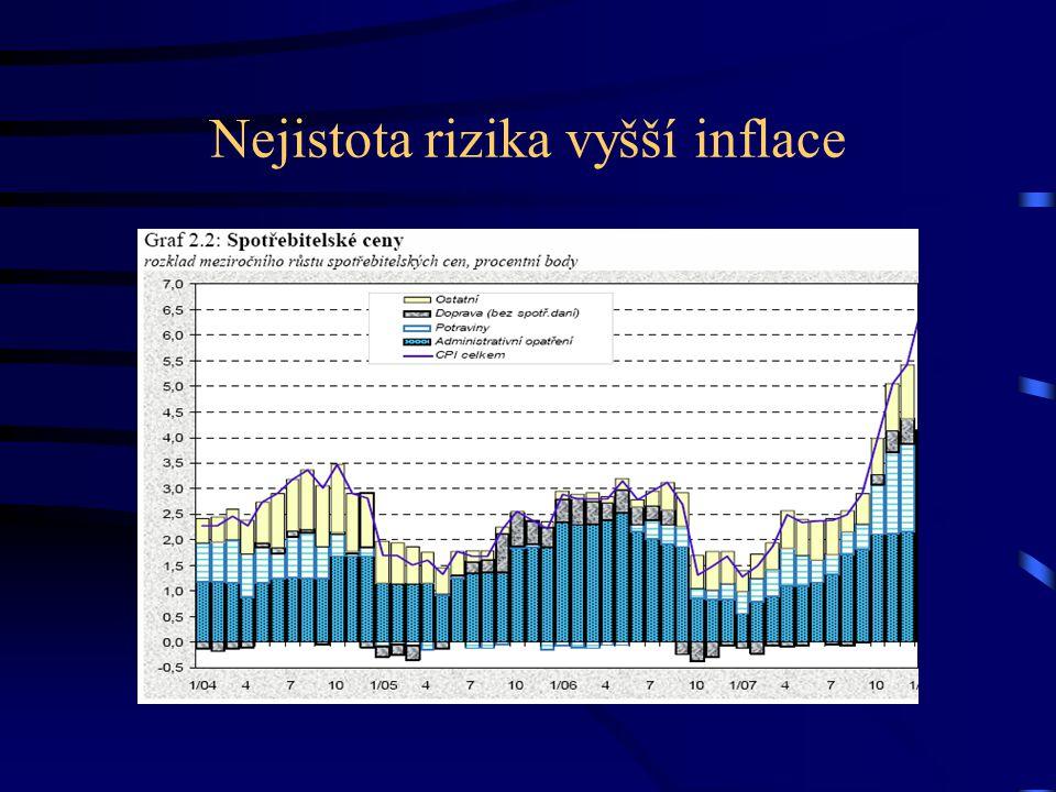Nejistota rizika vyšší inflace