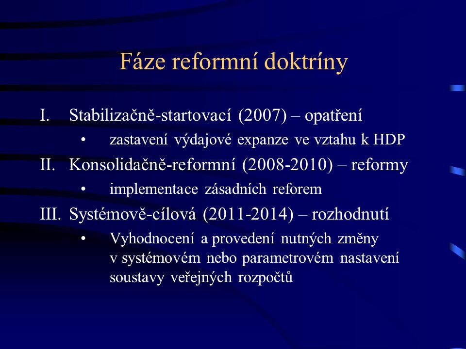 Fáze reformní doktríny I.Stabilizačně-startovací (2007) – opatření zastavení výdajové expanze ve vztahu k HDP II.Konsolidačně-reformní (2008-2010) – r