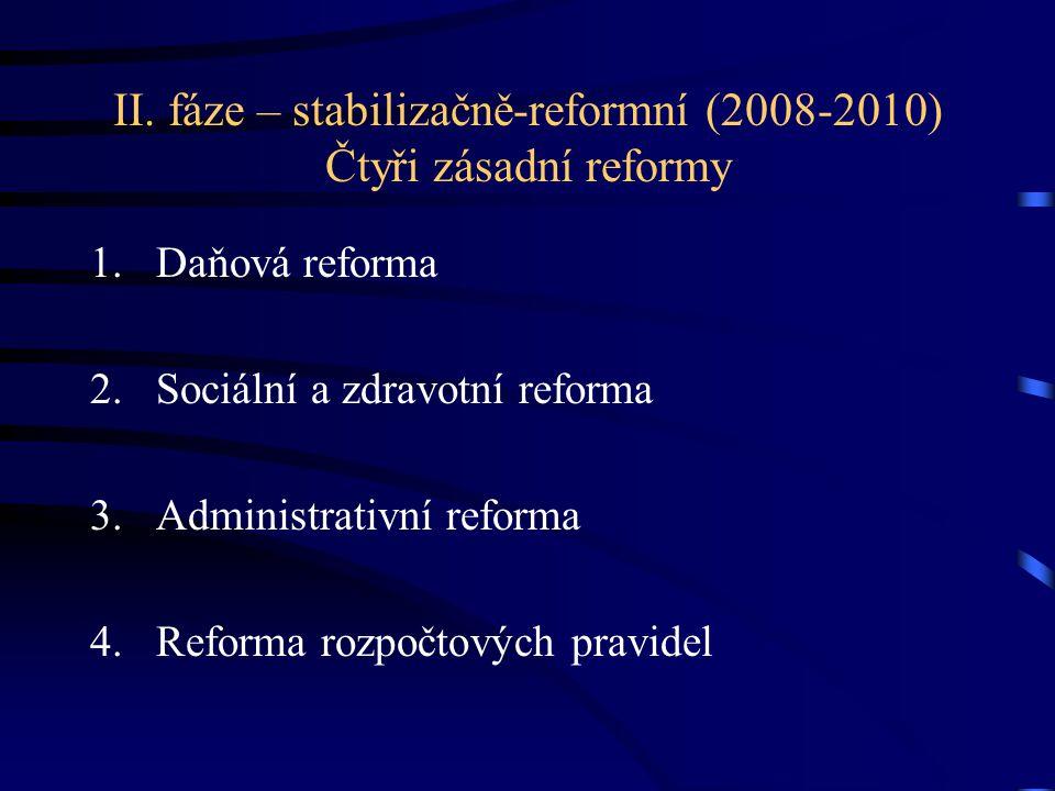 II. fáze – stabilizačně-reformní (2008-2010) Čtyři zásadní reformy 1.Daňová reforma 2.Sociální a zdravotní reforma 3.Administrativní reforma 4.Reforma