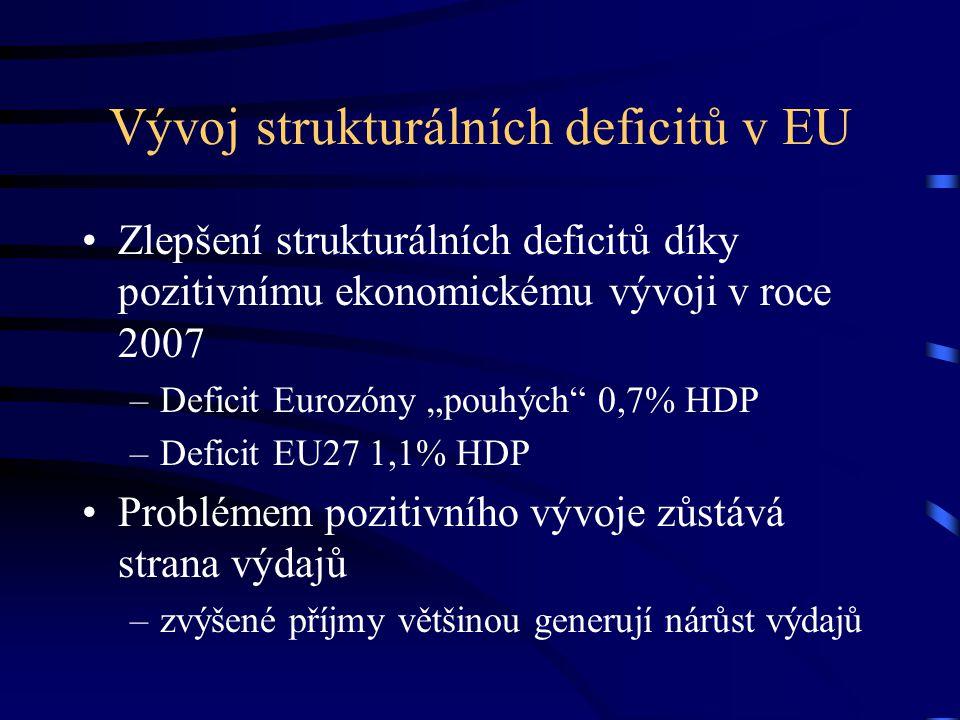 """Vývoj strukturálních deficitů v EU Zlepšení strukturálních deficitů díky pozitivnímu ekonomickému vývoji v roce 2007 –Deficit Eurozóny """"pouhých 0,7% HDP –Deficit EU27 1,1% HDP Problémem pozitivního vývoje zůstává strana výdajů –zvýšené příjmy většinou generují nárůst výdajů"""
