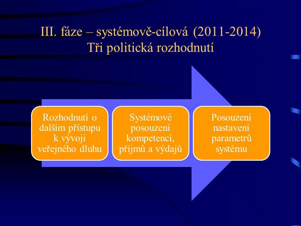 III. fáze – systémově-cílová (2011-2014) Tři politická rozhodnutí Rozhodnutí o dalším přístupu k vývoji veřejného dluhu Systémové posouzení kompetencí
