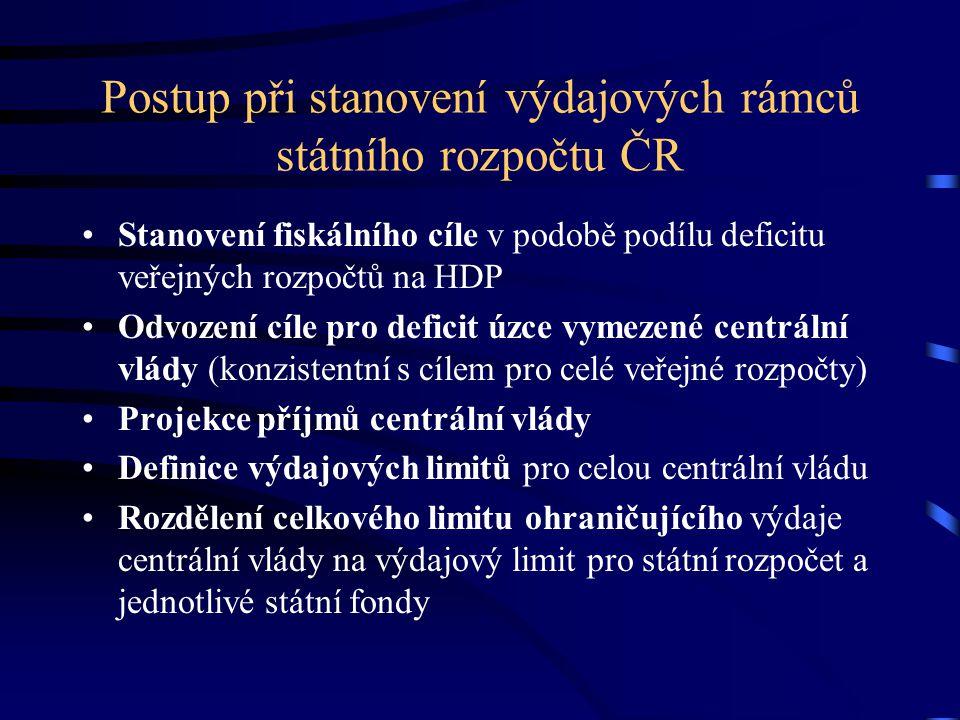 Postup při stanovení výdajových rámců státního rozpočtu ČR Stanovení fiskálního cíle v podobě podílu deficitu veřejných rozpočtů na HDP Odvození cíle