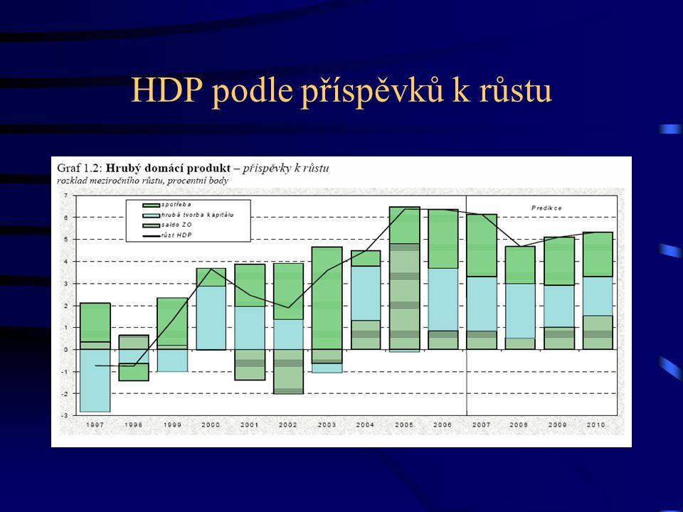 HDP podle příspěvků k růstu