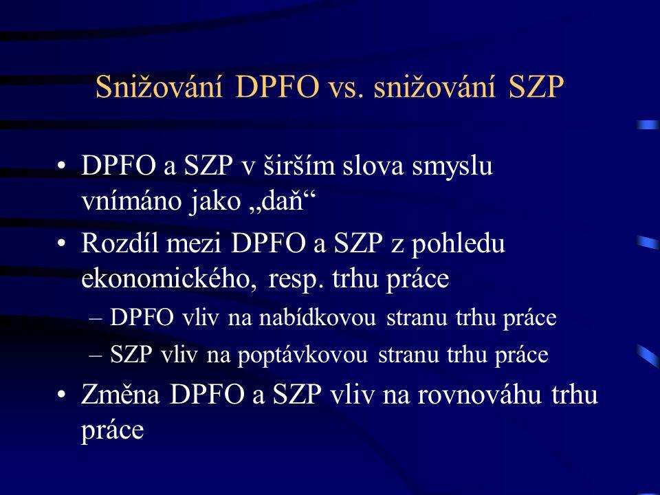 """Snižování DPFO vs. snižování SZP DPFO a SZP v širším slova smyslu vnímáno jako """"daň"""" Rozdíl mezi DPFO a SZP z pohledu ekonomického, resp. trhu práce –"""