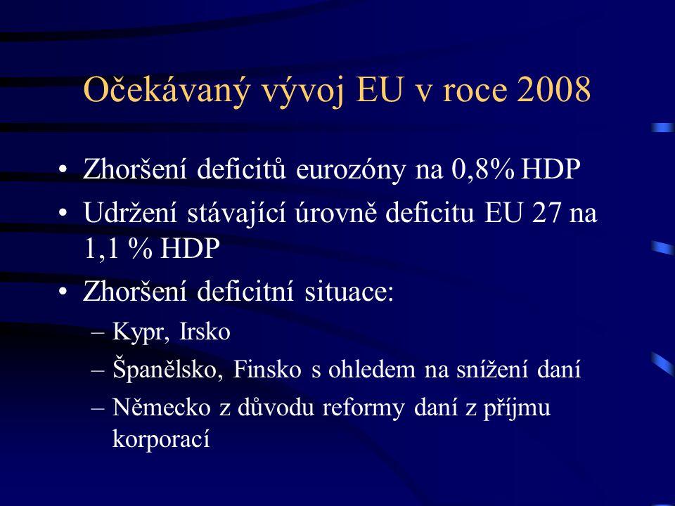 Očekávaný vývoj EU v roce 2008 Zhoršení deficitů eurozóny na 0,8% HDP Udržení stávající úrovně deficitu EU 27 na 1,1 % HDP Zhoršení deficitní situace: –Kypr, Irsko –Španělsko, Finsko s ohledem na snížení daní –Německo z důvodu reformy daní z příjmu korporací
