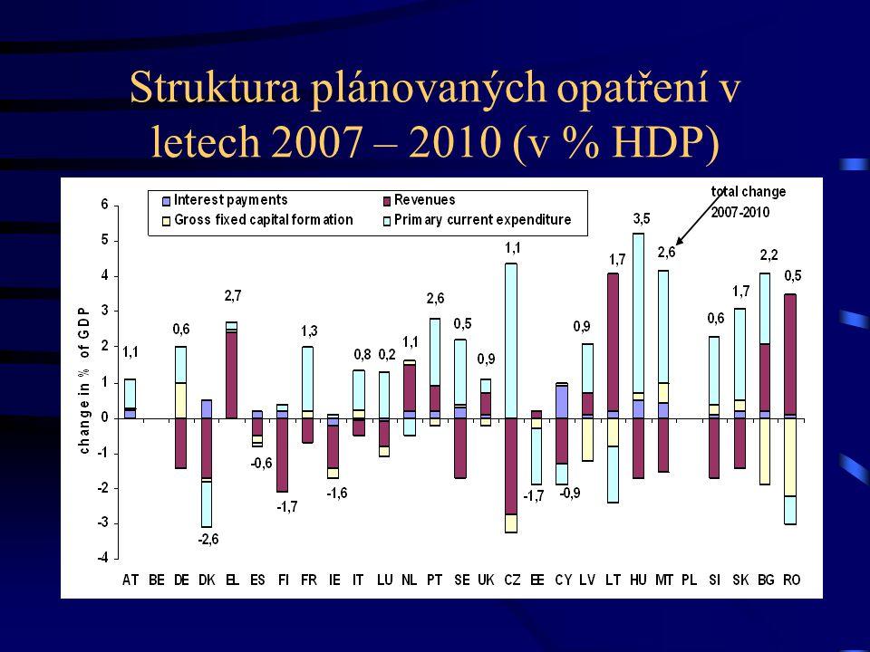 Demografické změny vyšší výdaje v penzijním a zdravotním systému Vysoce rizikové z hlediska dlouhodobého financování –ČR, Řecko, Kypr, Maďarsko a Slovinsko Středně rizikové z hlediska dlouhodobého financování –Německo, Irsko, Španělsko, Francie, Itálie, Lucembursko, Malta, Nizozemí, Portugalsko, Slovensko a Velká Británie Nejnižší riziko udržitelnosti dlouhodobého financování –Dánsko, Estonsko, Lotyšsko, Litva, Rakousko, Finsko a Švédsko