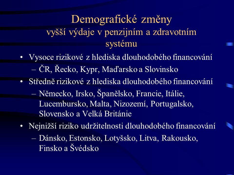 Demografické změny vyšší výdaje v penzijním a zdravotním systému Vysoce rizikové z hlediska dlouhodobého financování –ČR, Řecko, Kypr, Maďarsko a Slov