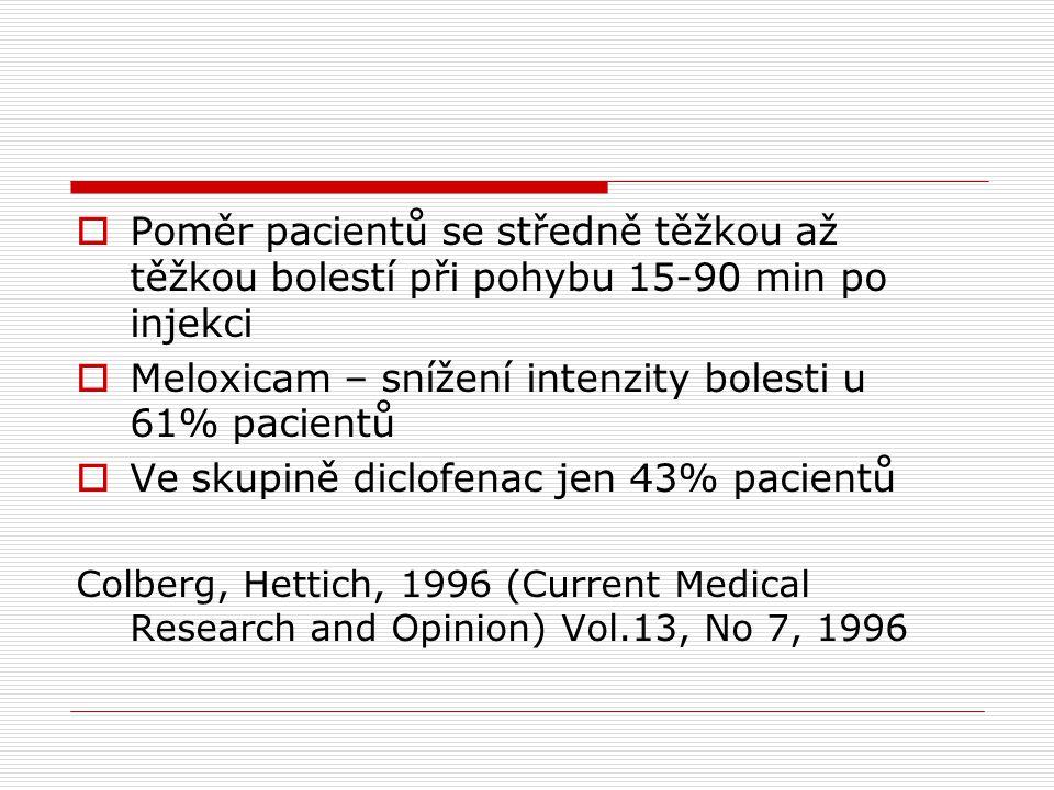  Poměr pacientů se středně těžkou až těžkou bolestí při pohybu 15-90 min po injekci  Meloxicam – snížení intenzity bolesti u 61% pacientů  Ve skupi