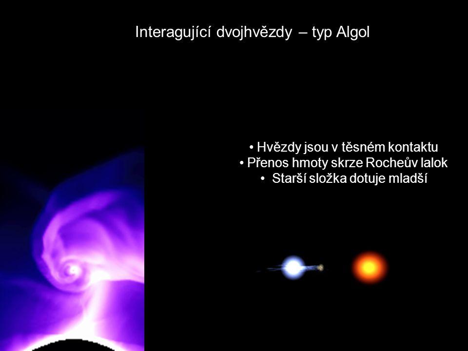 Interagující dvojhvězdy – typ Algol Hvězdy jsou v těsném kontaktu Přenos hmoty skrze Rocheův lalok Starší složka dotuje mladší