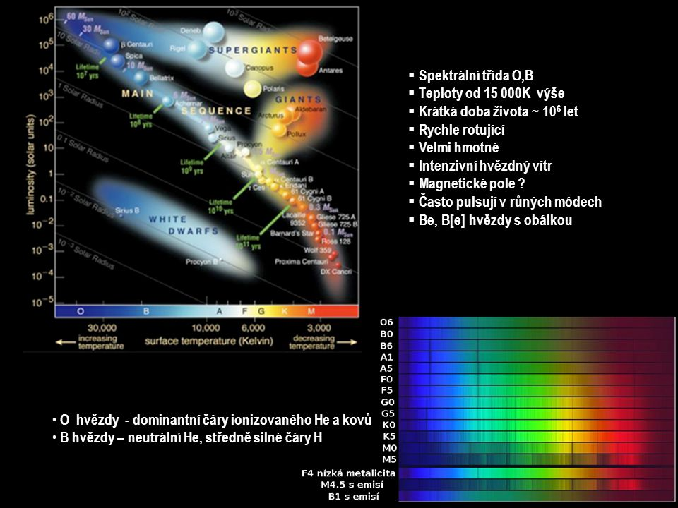  Spektrální třída O,B  Teploty od 15 000K výše  Krátká doba života ~ 10 6 let  Rychle rotující  Velmi hmotné  Intenzivní hvězdný vítr  Magnetické pole .