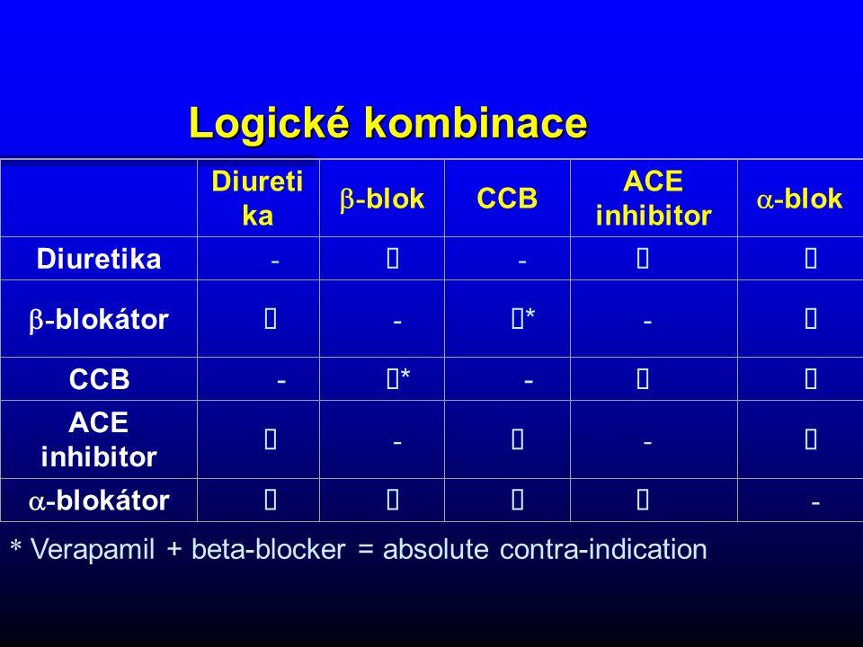 Logické kombinace Diureti ka  - blok CCB ACE inhibitor  - blok Diuretika -  -  - blokátor  -  * -  CCB -  * -  ACE inhibitor  - -  - blokátor  - * Verapamil + beta-blocker = absolute contra-indication