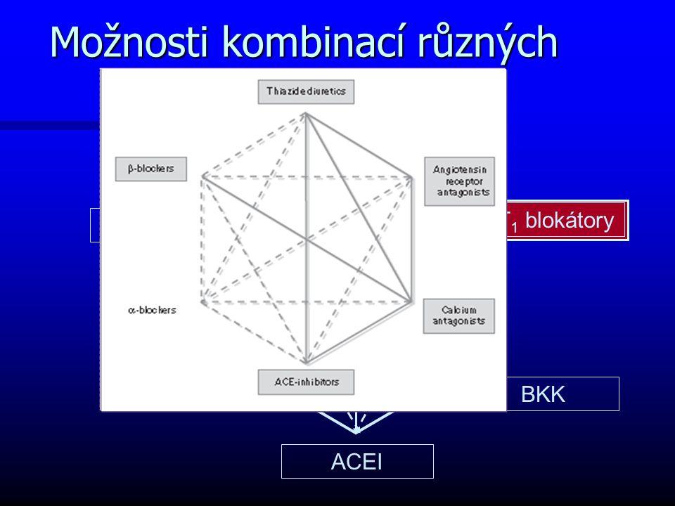 Možnosti kombinací různých tříd antihypertenziv diuretika AT 1 blokátory BKK betablokátory ACEI  - blokátory