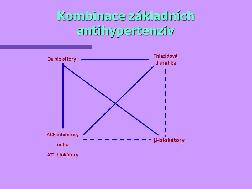 Kombinace základních antihypertenziv Thiazidová diuretika ACE inhibitory nebo AT1 blokátory β-blokátory Ca blokátory
