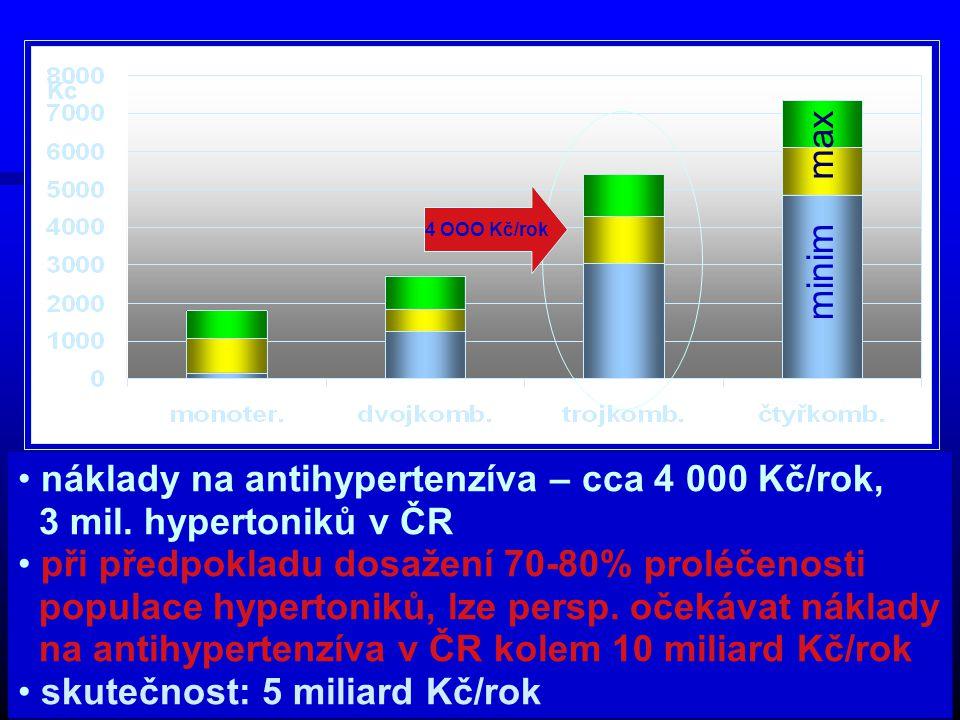 Kč minim max 4 OOO Kč/rok náklady na antihypertenzíva – cca 4 000 Kč/rok, 3 mil.