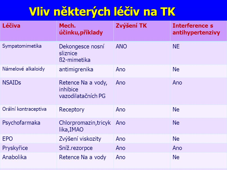 Vliv některých léčiv na TK LéčivaMech.