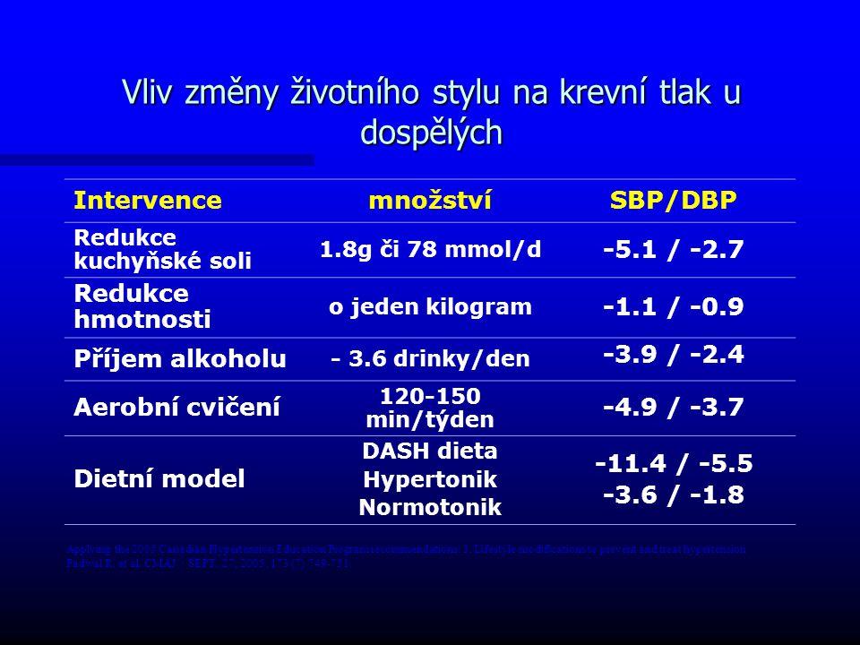Vliv změny životního stylu na krevní tlak u dospělých IntervencemnožstvíSBP/DBP Redukce kuchyňské soli 1.8g či 78 mmol/d -5.1 / -2.7 Redukce hmotnosti o jeden kilogram -1.1 / -0.9 Příjem alkoholu - 3.6 drinky/den -3.9 / -2.4 Aerobní cvičení 120-150 min/týden -4.9 / -3.7 Dietní model DASH dieta Hypertonik Normotonik -11.4 / -5.5 -3.6 / -1.8 Applying the 2005 Canadian Hypertension Education Program recommendations: 3.