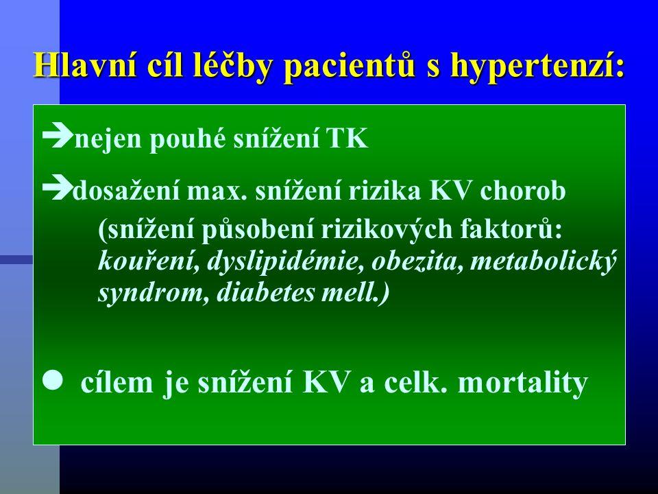 Hlavní cíl léčby pacientů s hypertenzí:  nejen pouhé snížení TK  dosažení max.