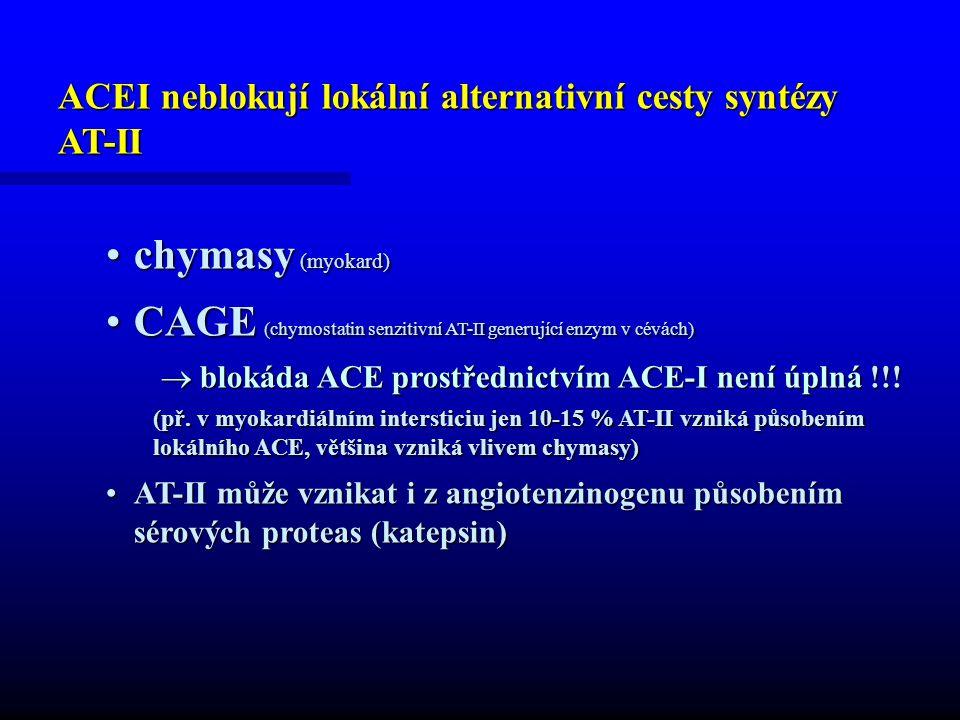 ACEI neblokují lokální alternativní cesty syntézy AT-II chymasy (myokard)chymasy (myokard) CAGE (chymostatin senzitivní AT-II generující enzym v cévách)CAGE (chymostatin senzitivní AT-II generující enzym v cévách)  blokáda ACE prostřednictvím ACE-I není úplná !!.