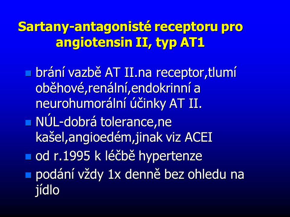 Sartany-antagonisté receptoru pro angiotensin II, typ AT1 n brání vazbě AT II.na receptor,tlumí oběhové,renální,endokrinní a neurohumorální účinky AT II.