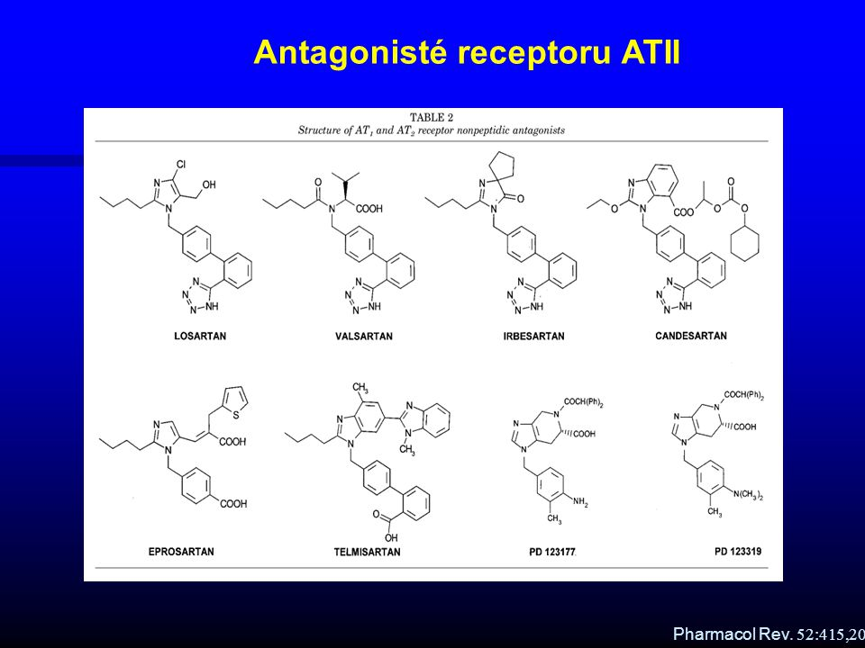 Pharmacol Rev. 52:415,2000 Antagonisté receptoru ATII