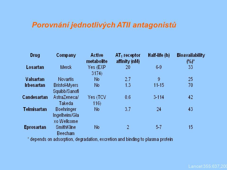 Porovnání jednotlivých ATII antagonistů Lancet 355:637,2000