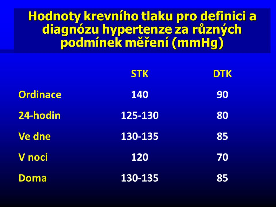 Exercise should be prescribed as adjunctive to pharmacological therapy Úprava životního stylu.