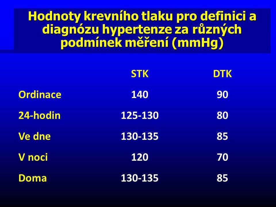 Hodnoty krevního tlaku pro definici a diagnózu hypertenze za různých podmínek měření (mmHg) STKDTK Ordinace14090 24-hodin125-13080 Ve dne130-13585 V noci12070 Doma130-13585