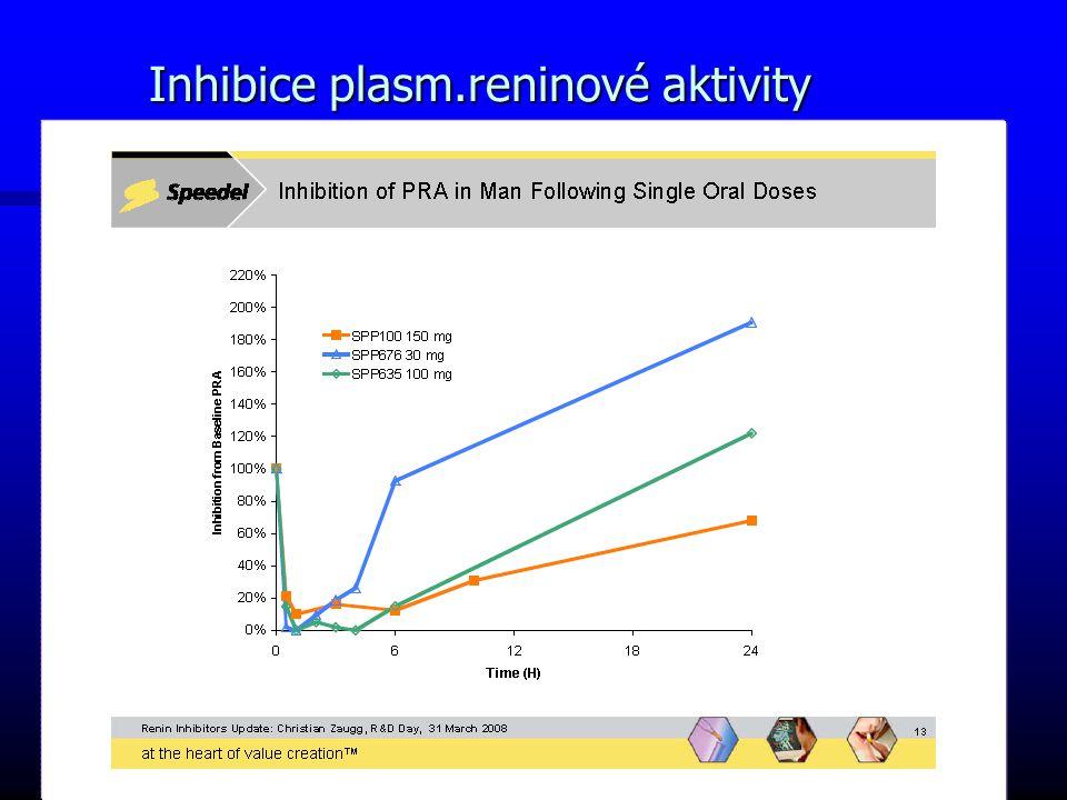 Inhibice plasm.reninové aktivity