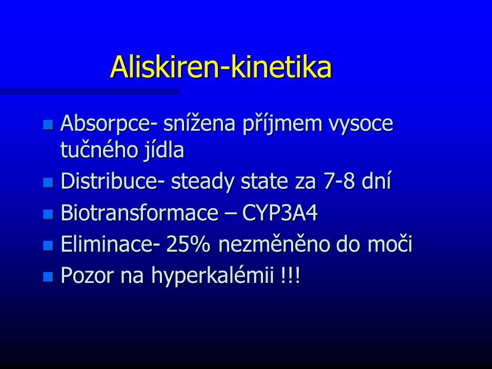Aliskiren-kinetika n Absorpce- snížena příjmem vysoce tučného jídla n Distribuce- steady state za 7-8 dní n Biotransformace – CYP3A4 n Eliminace- 25% nezměněno do moči n Pozor na hyperkalémii !!!